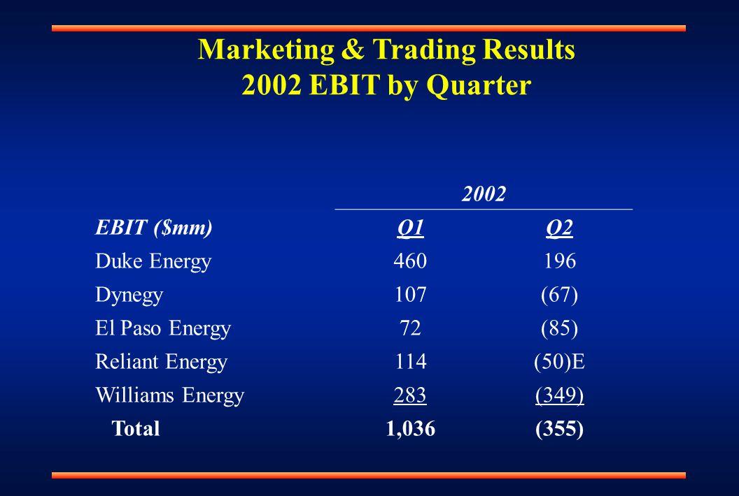 Marketing & Trading Results 2002 EBIT by Quarter 2002 EBIT ($mm)Q1Q2 Duke Energy460196 Dynegy107(67) El Paso Energy72(85) Reliant Energy114(50)E Williams Energy283(349) Total1,036(355)