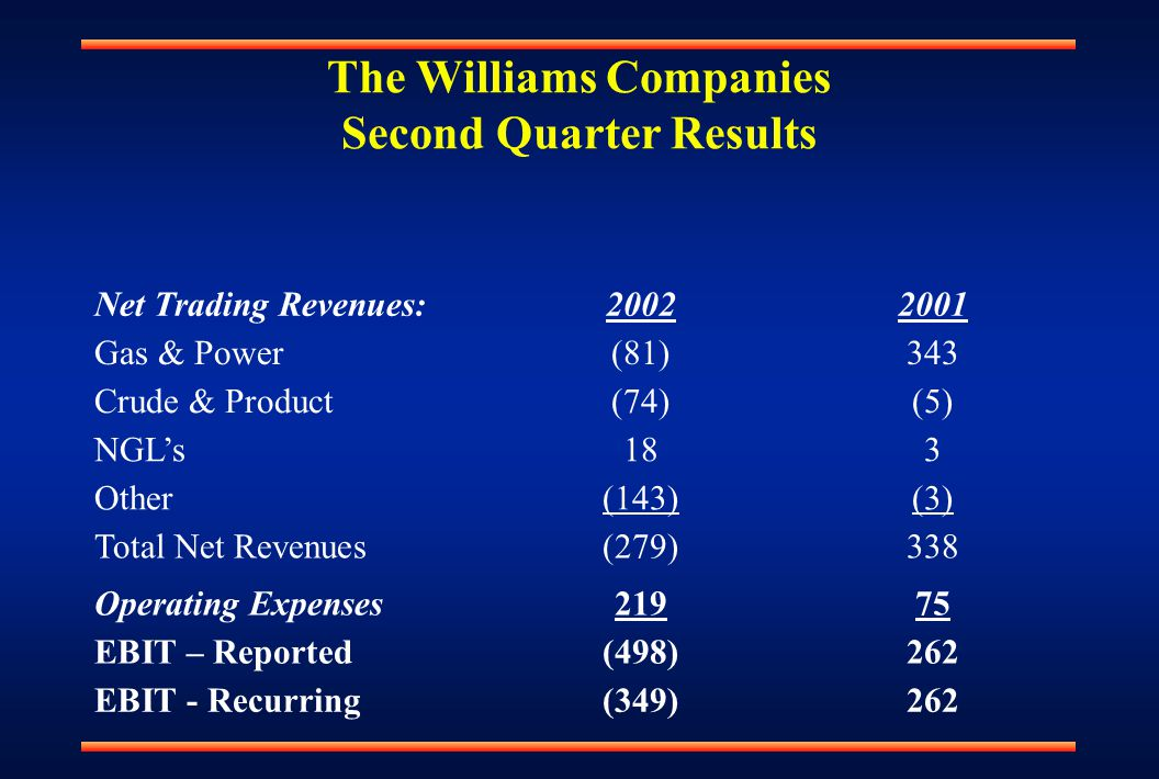 The Williams Companies Second Quarter Results Net Trading Revenues:20022001 Gas & Power(81)343 Crude & Product(74)(5) NGL's183 Other(143)(3) Total Net