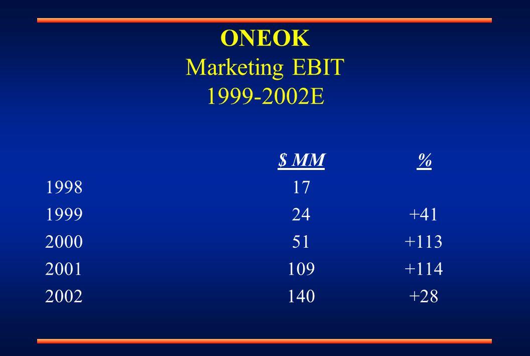 ONEOK Marketing EBIT 1999-2002E $ MM% 199817 199924+41 200051+113 2001109+114 2002140+28