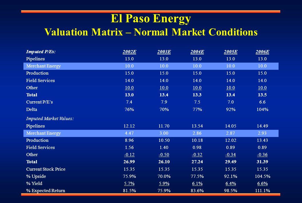 El Paso Energy Valuation Matrix – Normal Market Conditions Imputed P/Es:2002E2003E2004E2005E2006E Pipelines13.0 Merchant Energy10.0 Production15.0 Field Services14.0 Other10.0 Total13.013.413.313.413.5 Current P/E's7.47.97.57.06.6 Delta76%70%77%92%104% Imputed Market Values: Pipelines12.1211.7013.5414.0514.49 Merchant Energy4.473.002.862.872.93 Production8.9610.5010.1812.0213.43 Field Services1.561.400.980.89 Other-0.12-0.50-0.32-0.34-0.36 Total26.9926.1027.2429.4931.39 Current Stock Price15.35 % Upside75.9%70.0%77.5%92.1%104.5% % Yield5.7%5.9%6.1%6.4%6.6% % Expected Return81.5%75.9%83.6%98.5%111.1%