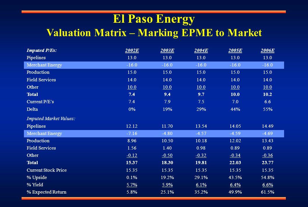 El Paso Energy Valuation Matrix – Marking EPME to Market Imputed P/Es:2002E2003E2004E2005E2006E Pipelines13.0 Merchant Energy-16.0 Production15.0 Field Services14.0 Other10.0 Total7.49.49.710.010.2 Current P/E's7.47.97.57.06.6 Delta0%19%29%44%55% Imputed Market Values: Pipelines12.1211.7013.5414.0514.49 Merchant Energy-7.16-4.80-4.57-4.59-4.69 Production8.9610.5010.1812.0213.43 Field Services1.561.400.980.89 Other-0.12-0.50-0.32-0.34-0.36 Total15.3718.3019.8122.0323.77 Current Stock Price15.35 % Upside0.1%19.2%29.1%43.5%54.8% % Yield5.7%5.9%6.1%6.4%6.6% % Expected Return5.8%25.1%35.2%49.9%61.5%