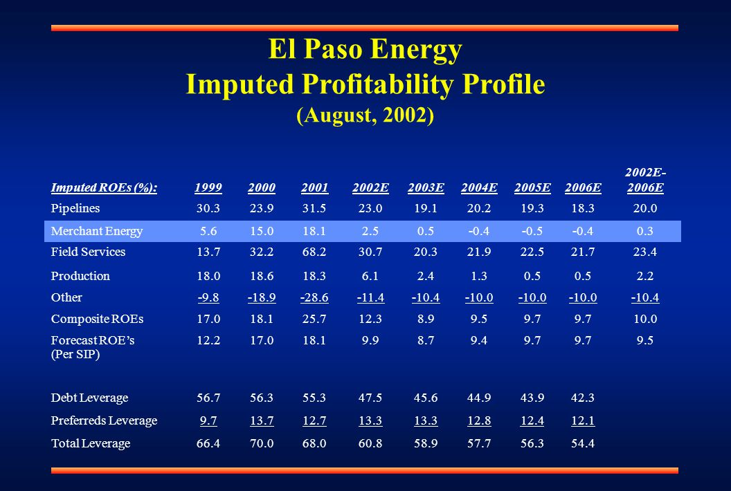 El Paso Energy Imputed Profitability Profile (August, 2002) Imputed ROEs (%):1999200020012002E2003E2004E2005E2006E 2002E- 2006E Pipelines30.323.931.523.019.120.219.318.320.0 Merchant Energy5.615.018.12.50.5-0.4-0.5-0.40.3 Field Services13.732.268.230.720.321.922.521.723.4 Production18.018.618.36.12.41.30.5 2.2 Other-9.8-18.9-28.6-11.4-10.4-10.0 -10.4 Composite ROEs17.018.125.712.38.99.59.7 10.0 Forecast ROE's (Per SIP) 12.217.018.19.98.79.49.7 9.5 Debt Leverage56.756.355.347.545.644.943.942.3 Preferreds Leverage9.713.712.713.3 12.812.412.1 Total Leverage66.470.068.060.858.957.756.354.4