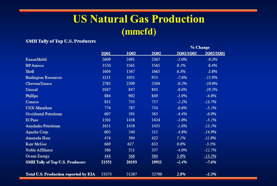 US Natural Gas Production (mmcfd) SMH Tally of Top U.S.