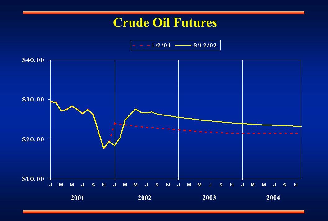 Crude Oil Futures 2001200220032004