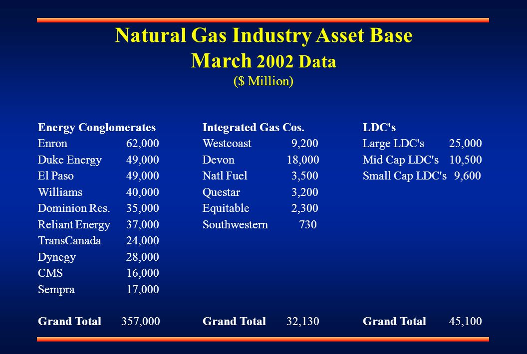 Natural Gas Industry Asset Base March 2002 Data ($ Million)