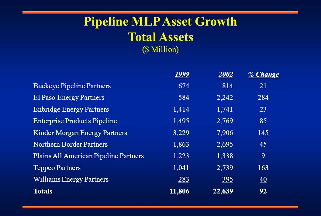Pipeline MLP Asset Growth Total Assets ($ Million) 19992002% Change Buckeye Pipeline Partners67481421 El Paso Energy Partners5842,242284 Enbridge Energy Partners1,4141,74123 Enterprise Products Pipeline1,4952,76985 Kinder Morgan Energy Partners3,2297,906145 Northern Border Partners1,8632,69545 Plains All American Pipeline Partners1,2231,3389 Teppco Partners1,0412,739163 Williams Energy Partners28339540 Totals11,80622,63992