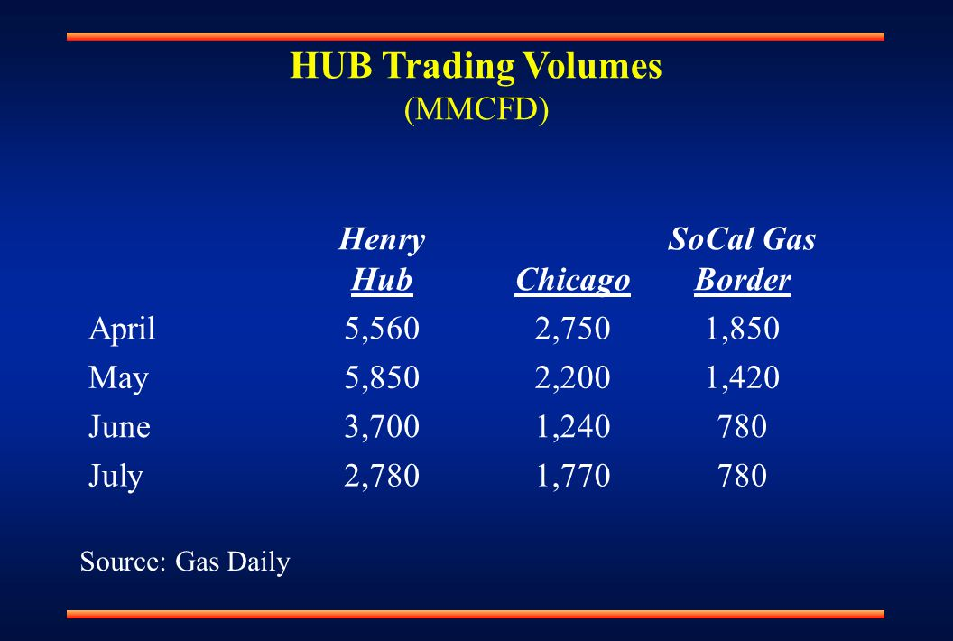 HUB Trading Volumes (MMCFD) Henry HubChicago SoCal Gas Border April5,5602,7501,850 May5,8502,2001,420 June3,7001,240780 July2,7801,770780 Source: Gas