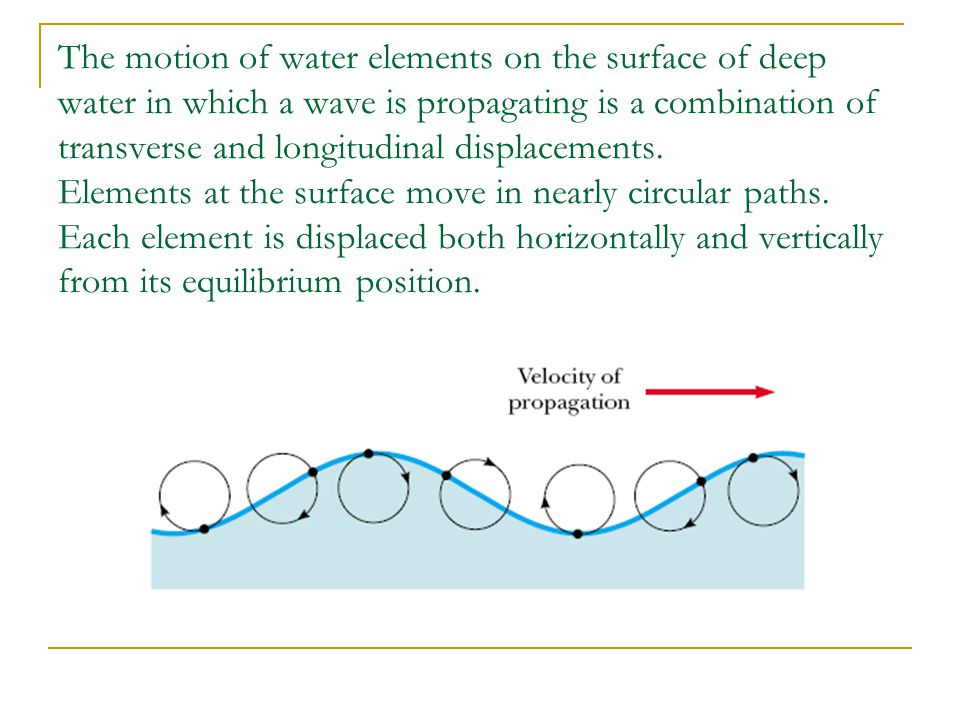 The motion of water elements on the surface of deep water in which a wave is propagating is a combination of transverse and longitudinal displacements.