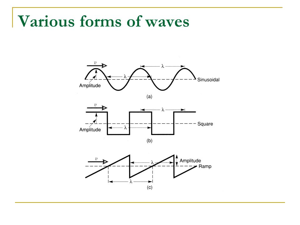 Various forms of waves