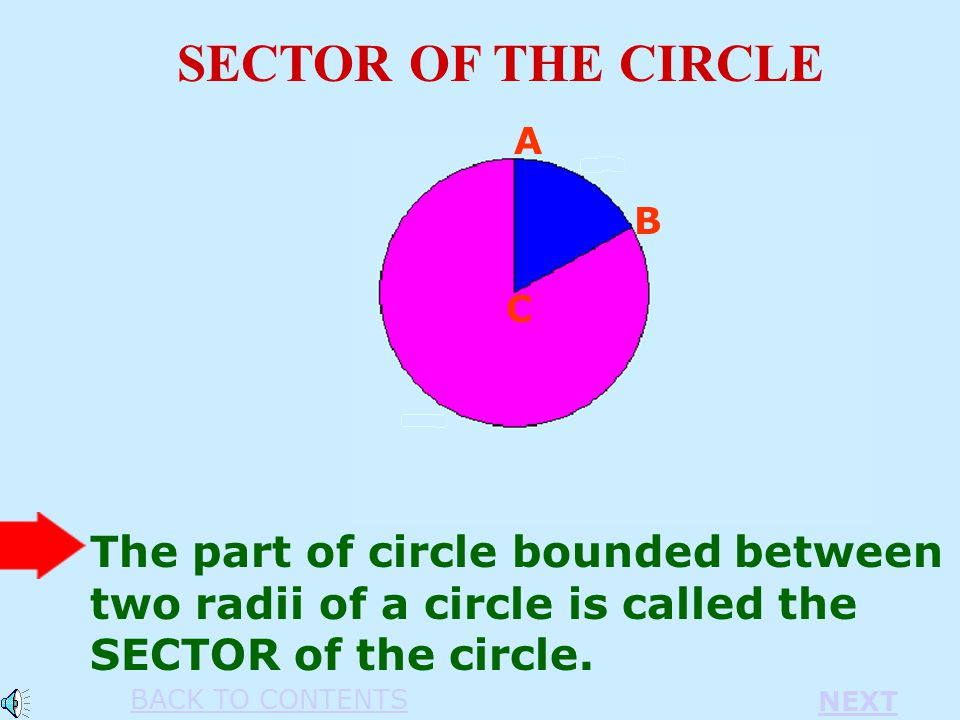 SECTOR OF THE CIRCLE The part of circle bounded between two radii of a circle is called the SECTOR of the circle.