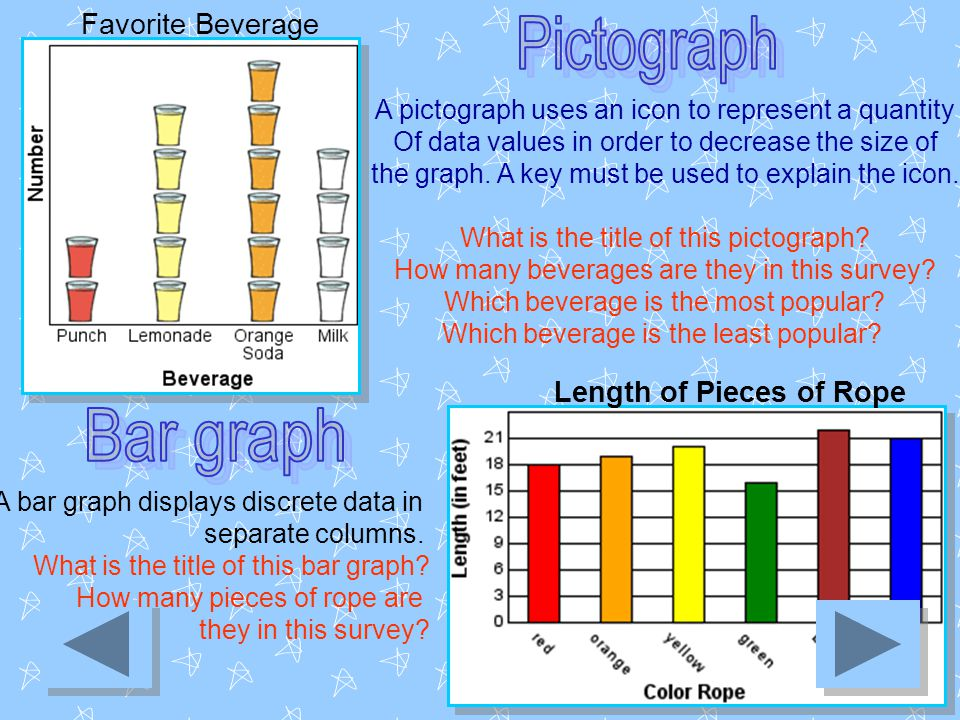 Favorite Beverage Length of Pieces of Rope A pictograph uses an icon to represent a quantity Of data values in order to decrease the size of the graph.