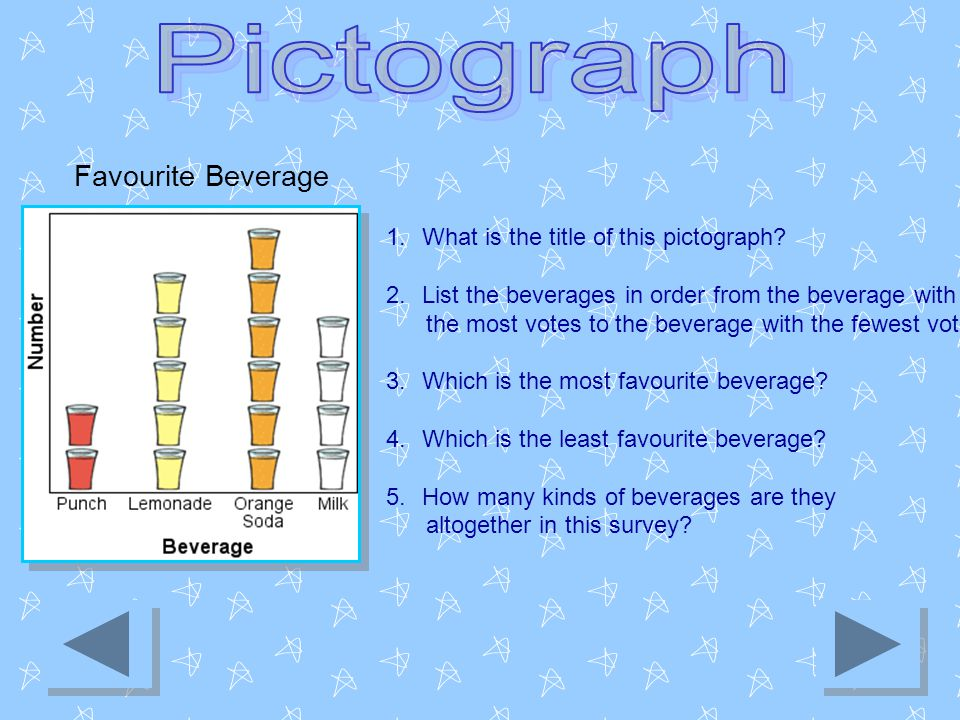 Favourite Beverage 1.What is the title of this pictograph? 2.List the beverages in order from the beverage with the most votes to the beverage with th
