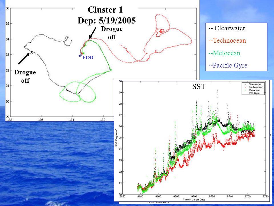 Cluster 1 Dep: 5/19/2005 * FOD -- Clearwater --Technocean --Metocean --Pacific Gyre Drogue x Drogue off SST