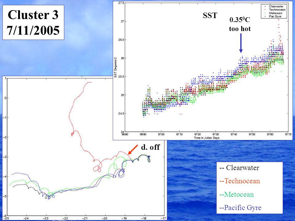 Cluster 3 7/11/2005 -- Clearwater --Technocean --Metocean --Pacific Gyre d.