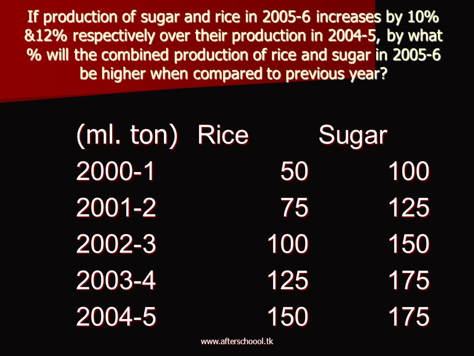 If production of sugar and rice in 2005-6 increases by 10% &12% respectively over their production in 2004-5, by what % will the combined production o