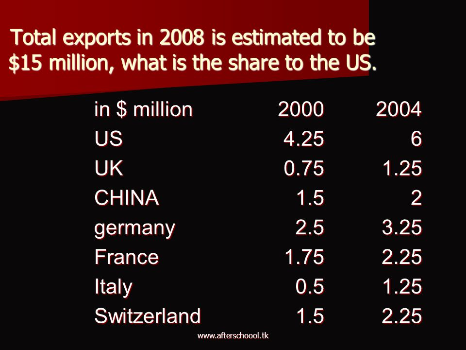 www.afterschoool.tk Total exports in 2008 is estimated to be $15 million, what is the share to the US. in $ million 20002004 US4.256 UK0.751.25 CHINA1