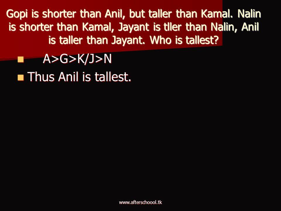 www.afterschoool.tk Gopi is shorter than Anil, but taller than Kamal. Nalin is shorter than Kamal, Jayant is tller than Nalin, Anil is taller than Jay