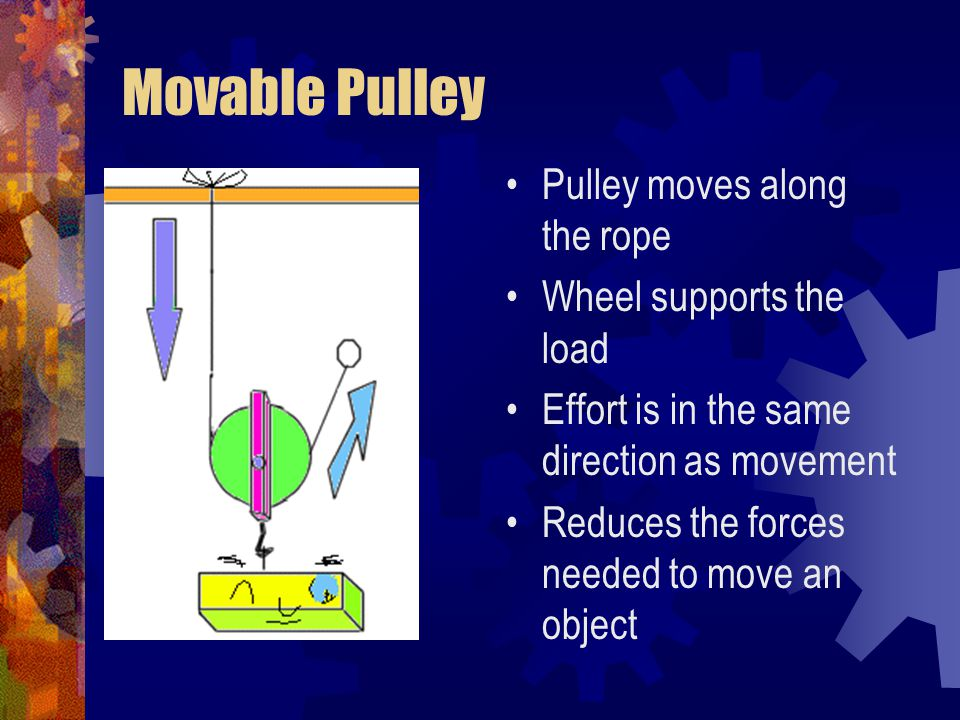 Movable Pulley Pulley moves along the rope Wheel supports the load Effort is in the same direction as movement Reduces the forces needed to move an ob