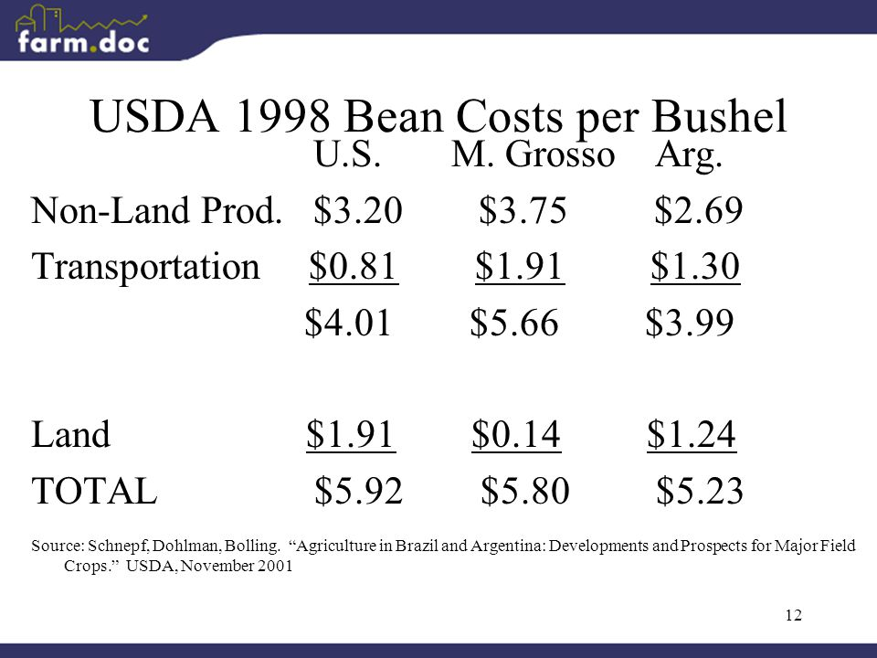 12 USDA 1998 Bean Costs per Bushel U.S. M. Grosso Arg.