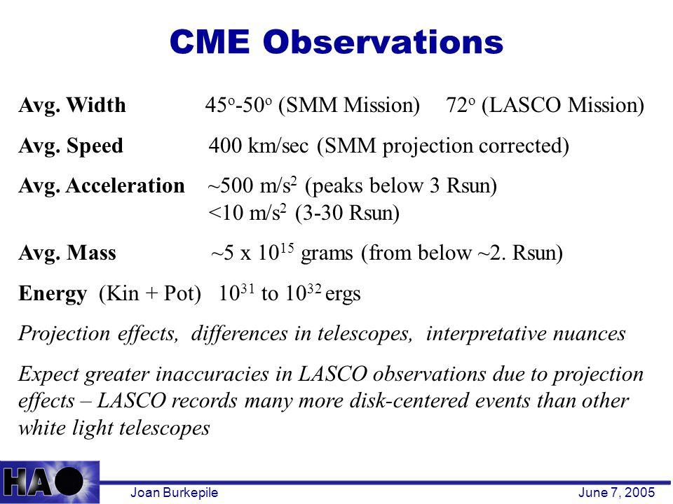 CME Observations Joan BurkepileJune 7, 2005 Avg.