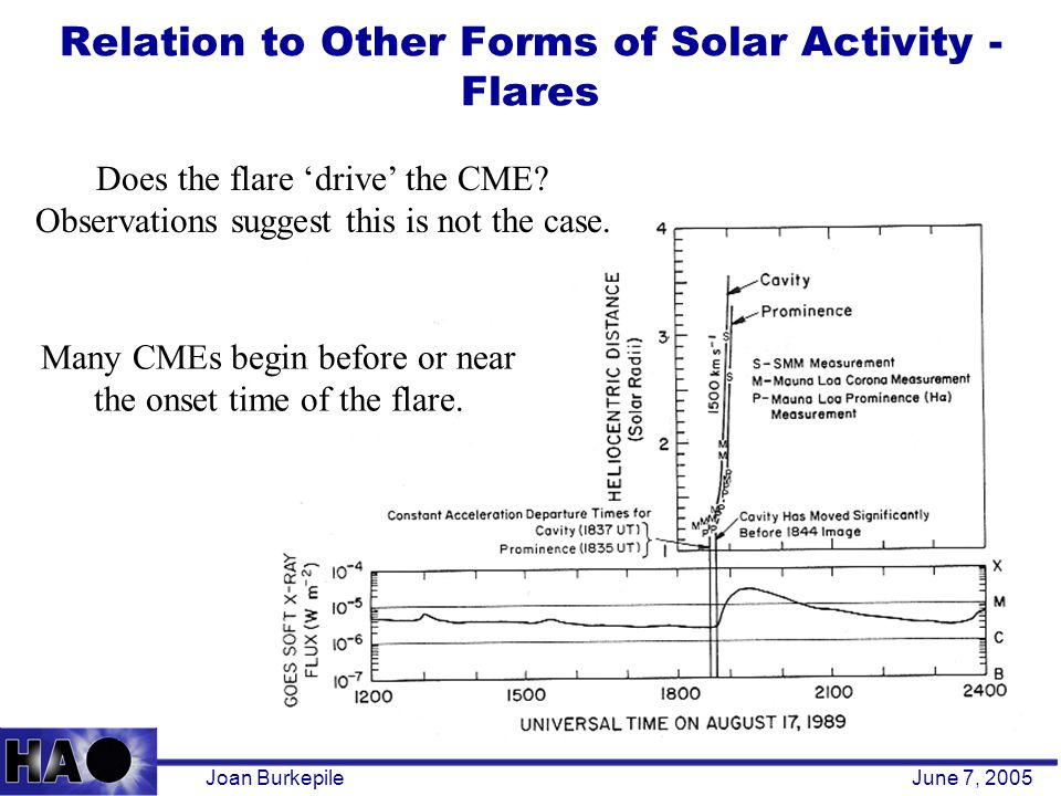 Relation to Other Forms of Solar Activity - Flares Joan BurkepileJune 7, 2005 Many CMEs begin before or near the onset time of the flare.