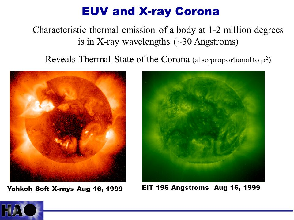 EUV and X-ray Corona EIT 195 Angstroms Aug 16, 1999 Yohkoh Soft X-rays Aug 16, 1999 Characteristic thermal emission of a body at 1-2 million degrees is in X-ray wavelengths (~30 Angstroms) Reveals Thermal State of the Corona (also proportional to  2 )