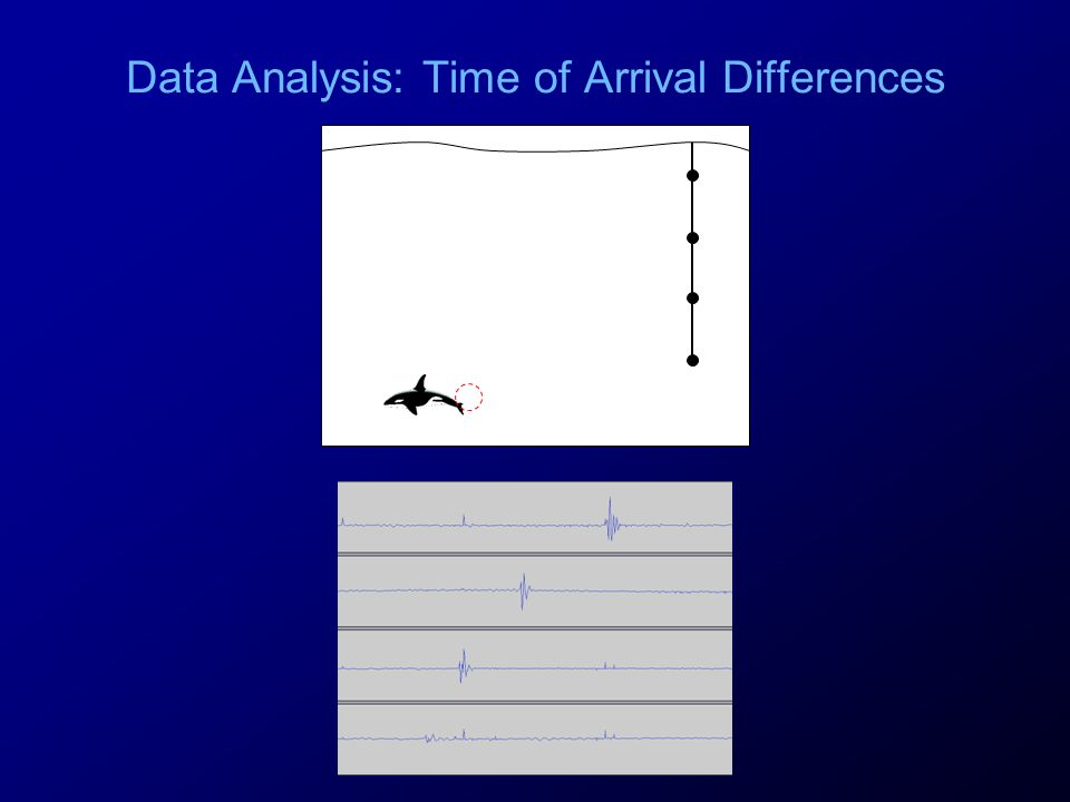 Data Analysis: Time of Arrival Differences