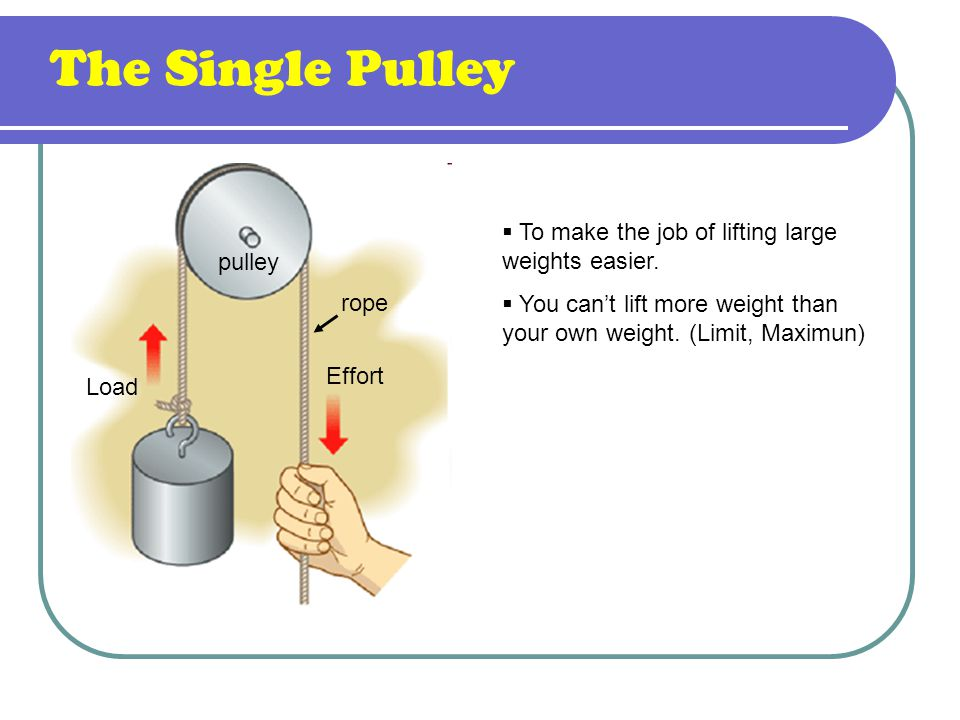 The Single Pulley Effort Load pulley rope  To make the job of lifting large weights easier.