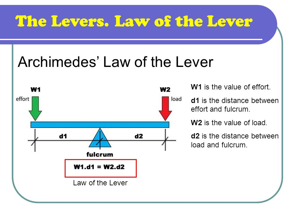 Archimedes' Law of the Lever The Levers. Law of the Lever W1 is the value of effort. d1 is the distance between effort and fulcrum. W2 is the value of