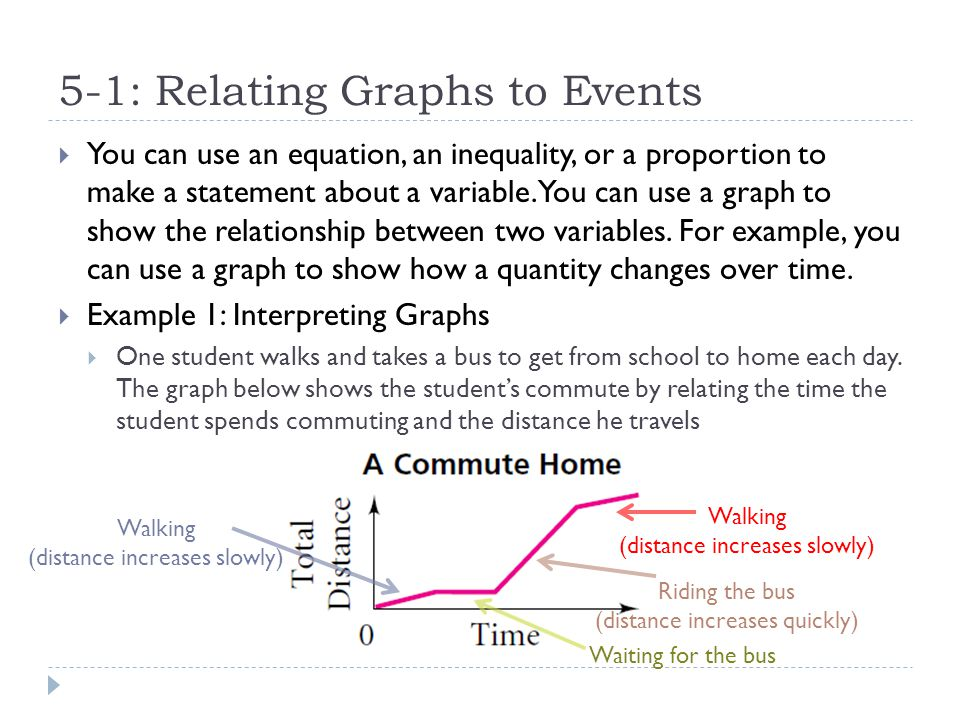 5-1: Relating Graphs to Events  Your Turn  The graph below shows a trip from home to school and back.