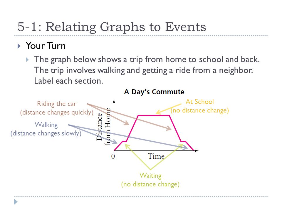 5-1: Relating Graphs to Events  In the first example, distance, which is on the vertical (up/down) axis, depends on time, which is on the horizontal (left/right) axis.