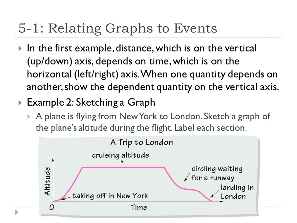 5-1: Relating Graphs to Events  Your Turn  Sketch a graph of the distance from a child's feet from the ground as the child jumps rope.