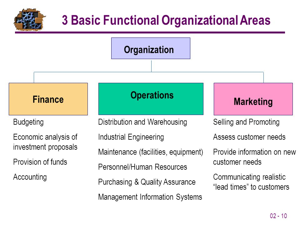 02 - 10 Organization Finance Operations Marketing Budgeting Economic analysis of investment proposals Provision of funds Accounting Selling and Promoting Assess customer needs Provide information on new customer needs Communicating realistic lead times to customers Distribution and Warehousing Industrial Engineering Maintenance (facilities, equipment) Personnel/Human Resources Purchasing & Quality Assurance Management Information Systems 3 Basic Functional Organizational Areas
