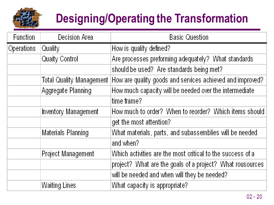 02 - 20 Designing/Operating the Transformation