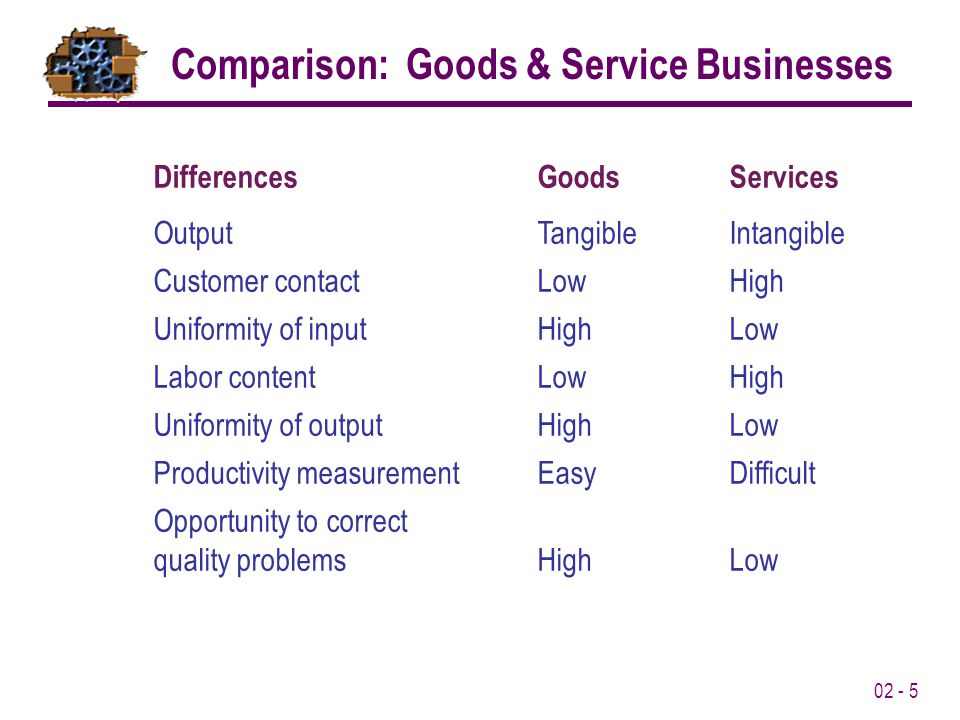 02 - 5 High Comparison: Goods & Service Businesses DifferencesGoodsServices OutputTangibleIntangible Customer contactLowHigh Uniformity of inputHighLow Labor contentLowHigh Uniformity of outputHighLow Productivity measurementEasyDifficult Opportunity to correct quality problemsHighLow