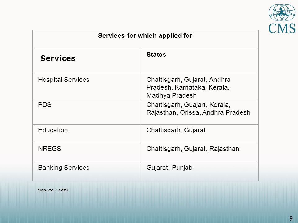 9 Services for which applied for States Hospital ServicesChattisgarh, Gujarat, Andhra Pradesh, Karnataka, Kerala, Madhya Pradesh PDSChattisgarh, Guajart, Kerala, Rajasthan, Orissa, Andhra Pradesh EducationChattisgarh, Gujarat NREGSChattisgarh, Gujarat, Rajasthan Banking ServicesGujarat, Punjab Services Source : CMS