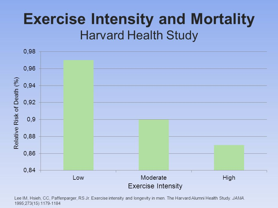 Exercise Intensity and Mortality Harvard Health Study Lee IM, Hsieh, CC, Paffenparger, RS Jr.