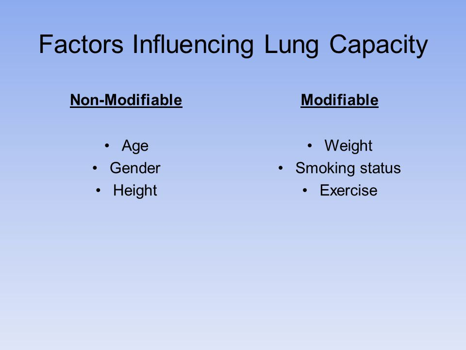 Factors Influencing Lung Capacity Non-Modifiable Age Gender Height Modifiable Weight Smoking status Exercise