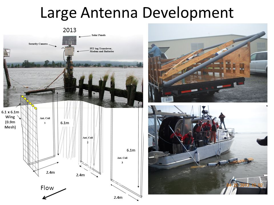 Transition to Flexible Antennas 1.9-cm-diameter flexible hose Shape maintained by rope frames Easy to transport and deploy Lower construction cost than same size PVC antenna Resistant to cracking
