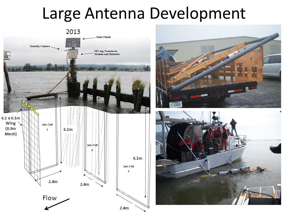 Large Antenna Development 2.4 m 6.1 m 2.4m 6.1m Flow 6.1 x 6.1m Wing (0.9m Mesh) 2013