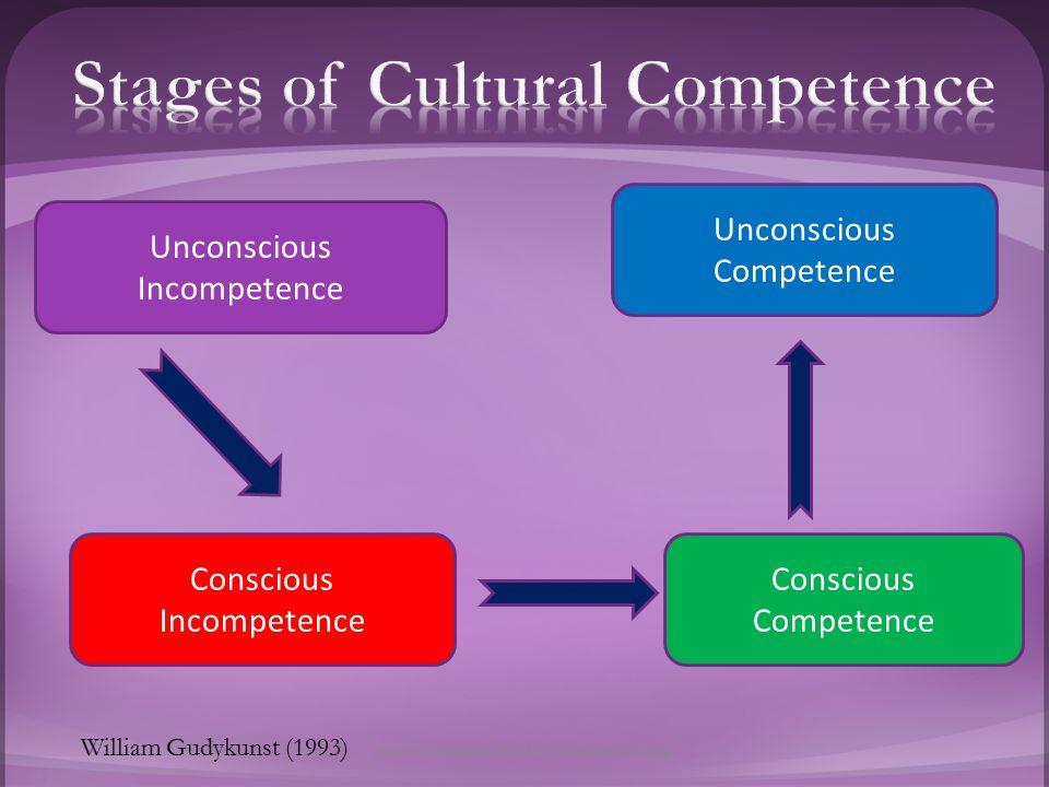 Unconscious Incompetence Conscious Incompetence Conscious Competence Unconscious Competence William Gudykunst (1993) Helen Chadwick 2012 St.