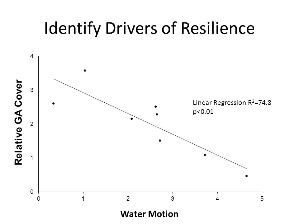 Identify Drivers of Resilience Linear Regression R 2 =74.8 p<0.01