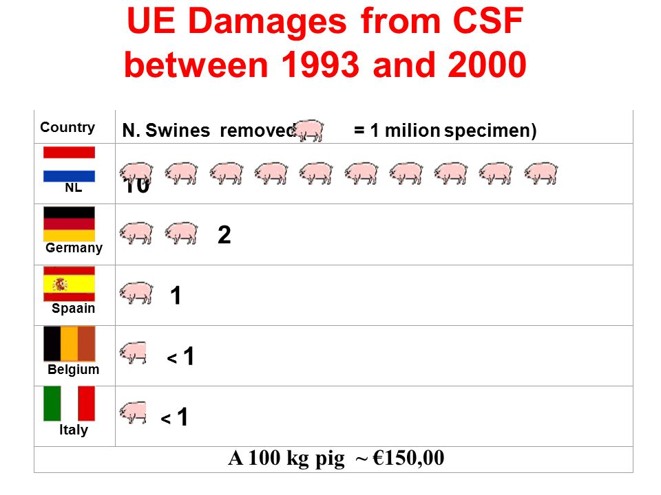 UE Damages from CSF between 1993 and 2000 Country N.