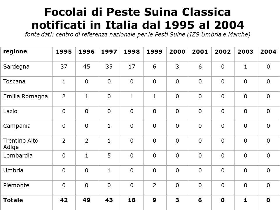 Focolai di Peste Suina Classica notificati in Italia dal 1995 al 2004 fonte dati: centro di referenza nazionale per le Pesti Suine (IZS Umbria e Marche) regione1995199619971998199920002001200220032004 Sardegna37453517636010 Toscana1000000000 Emilia Romagna2101100000 Lazio0000000000 Campania0010000000 Trentino Alto Adige 2210000000 Lombardia0150000000 Umbria0010000000 Piemonte0000200000 Totale42494318936010