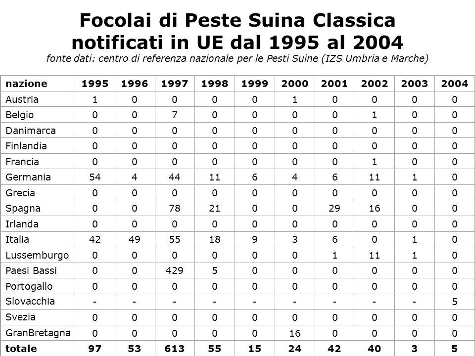 Focolai di Peste Suina Classica notificati in UE dal 1995 al 2004 fonte dati: centro di referenza nazionale per le Pesti Suine (IZS Umbria e Marche) n