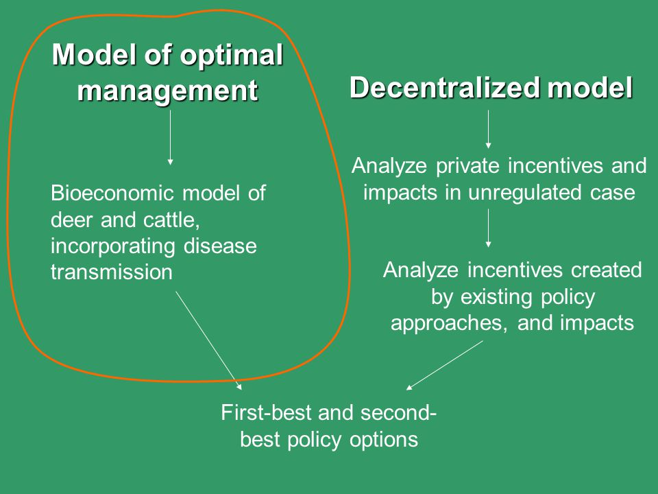 Model of optimal management Bioeconomic model of deer and cattle, incorporating disease transmission Decentralized model Analyze private incentives and impacts in unregulated case Analyze incentives created by existing policy approaches, and impacts First-best and second- best policy options