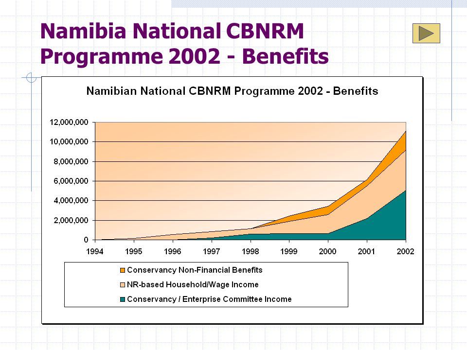 Namibia National CBNRM Programme 2002 - Benefits