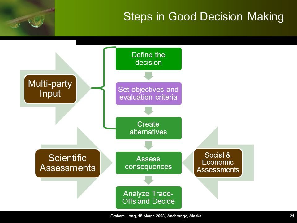 21 Steps in Good Decision Making Define the decision Set objectives and evaluation criteria Create alternatives Assess consequences Analyze Trade- Offs and Decide Graham Long, 18 March 2008, Anchorage, Alaska21 Scientific Assessments Social & Economic Assessments Multi-party Input