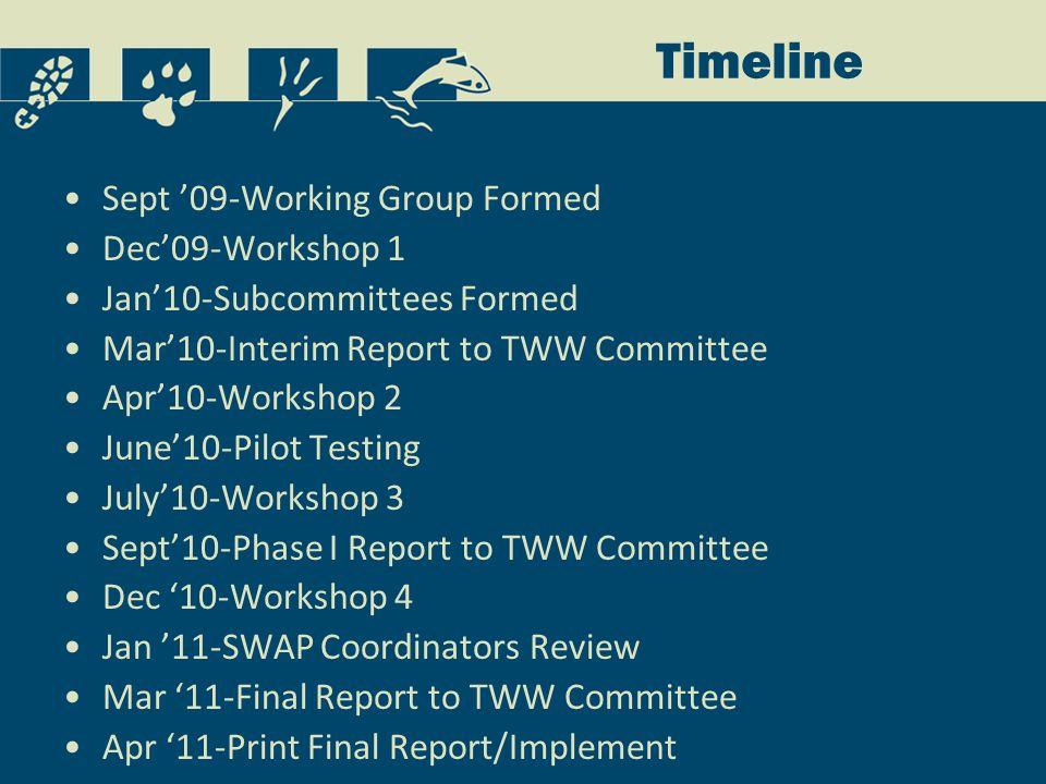 Timeline Sept '09-Working Group Formed Dec'09-Workshop 1 Jan'10-Subcommittees Formed Mar'10-Interim Report to TWW Committee Apr'10-Workshop 2 June'10-Pilot Testing July'10-Workshop 3 Sept'10-Phase I Report to TWW Committee Dec '10-Workshop 4 Jan '11-SWAP Coordinators Review Mar '11-Final Report to TWW Committee Apr '11-Print Final Report/Implement