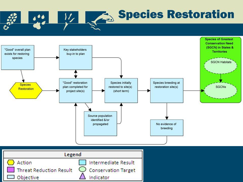 Species Restoration
